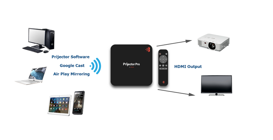 Prijector Wireless Presenter Solution